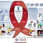 infografia_respuestasMultisectrorialesVIH
