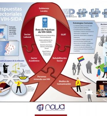 Respuestas Multisectoriales al VIH